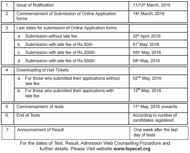 TS PECET Important Dates, Telangana PECET 2016 Application Start Date