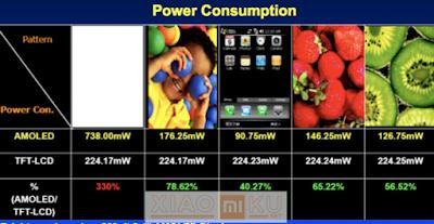 perbedaan konsumsi daya antara layar tft dan amoled