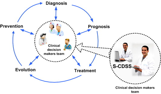 Dss decision support system case study