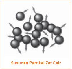 Gambar Partikel Zat Cair - Susunan partikel zat cair