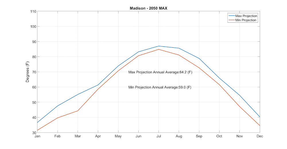Madison temperature projections