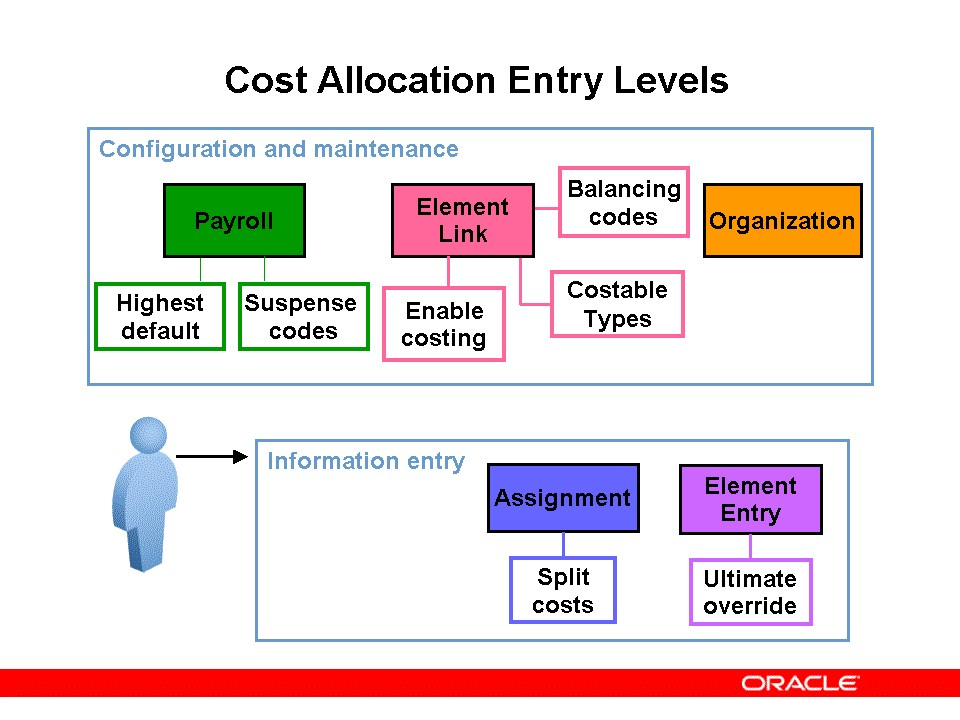 Oracle Hrms Creating Cost Allocation Flexfield