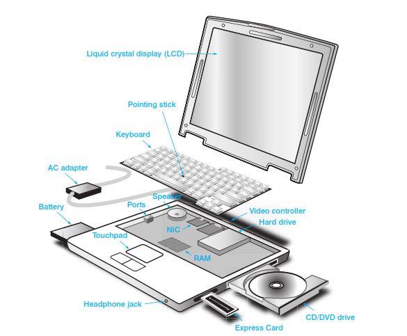 laptop hardware ile ilgili görsel sonucu