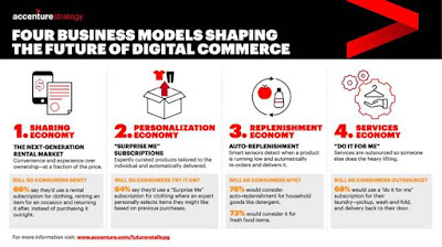 Source: Accenture. Four business models shaping digital commerce - sharing, personalisation, replenishment and services.