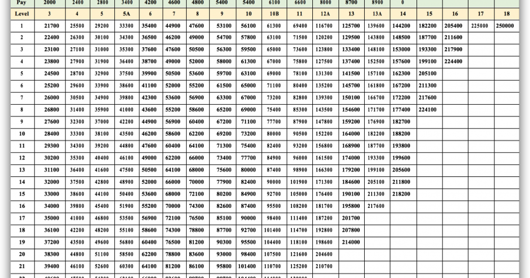 7th cpc defence pay matrix table in gazette notification for Table th structure