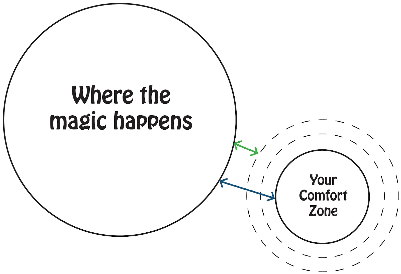 Runner S High Comfort Zone And Why I Need To Extend It
