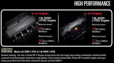 Mesin Honda HR-V