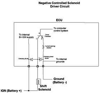 Diagnosa kerusakan ECU Bagian 2 : Memeriksa Kerusakan Komponen ECU dengan al