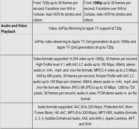 Apple iPhone 6s vs Apple iPhone 7 Specs Comparison : Should