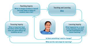 NZ Curriculum Online (TKI)