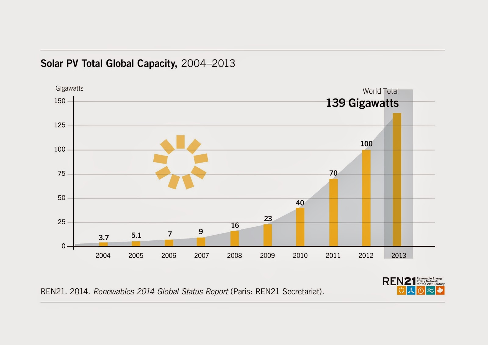 The Solar Power Photovoltaic Pv Market Had A Record Year