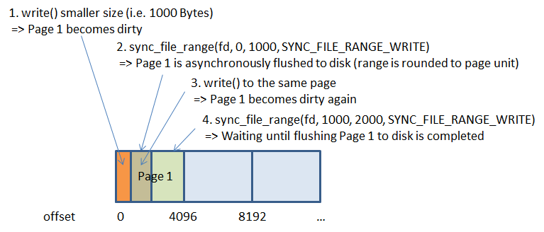 sys.dm_os_wait_stats (Transact-SQL)