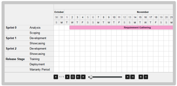 Jquery Gantt Chart Plugin To Create Gantt Functionality As A Jquery