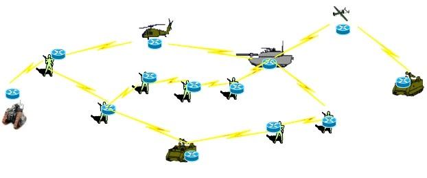 Представлення MANET у вигляді радіомережі мобільних маршрутизаторі