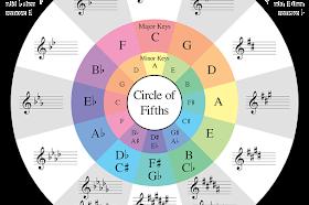 Mengetahui Nada Dasar Dalam Partitur dengan Metode Circle of Fifths or Fourths