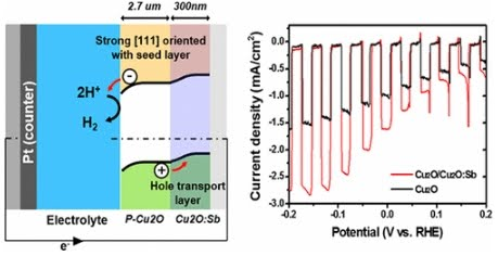 [paper] Dual Role of Sb-Incorporated Buffer Layers for High Efficiency Cuprous Oxide Photocathodic Performance: Remarkably Enhanced Crystallinity and Effective Hole Transport