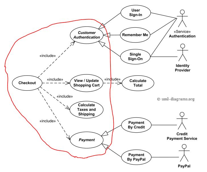 Use Case Diagram It Professional