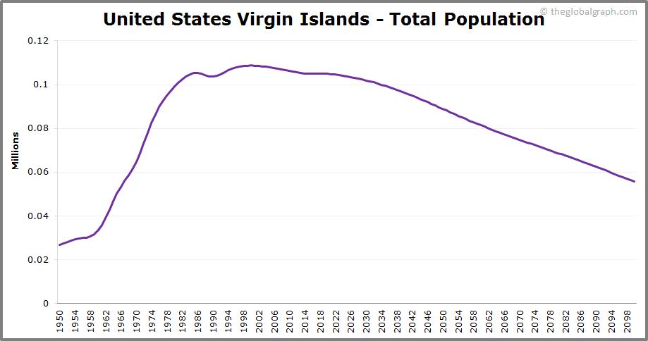 United States Virgin Islands  Total Population Trend