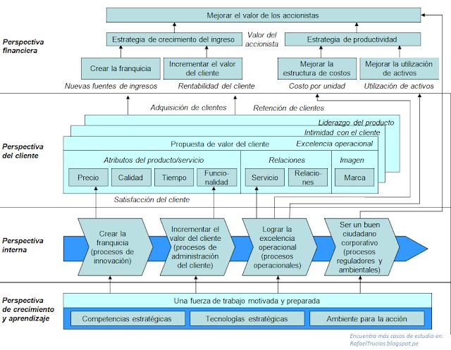 Proceso de diseño de la estrategia corporativa en operaciones y sus perspectivas financieras, del cliente, internas y de aprendizaje.  Desarrollo de las dimensiones competitivas de las operaciones. - Ejemplos