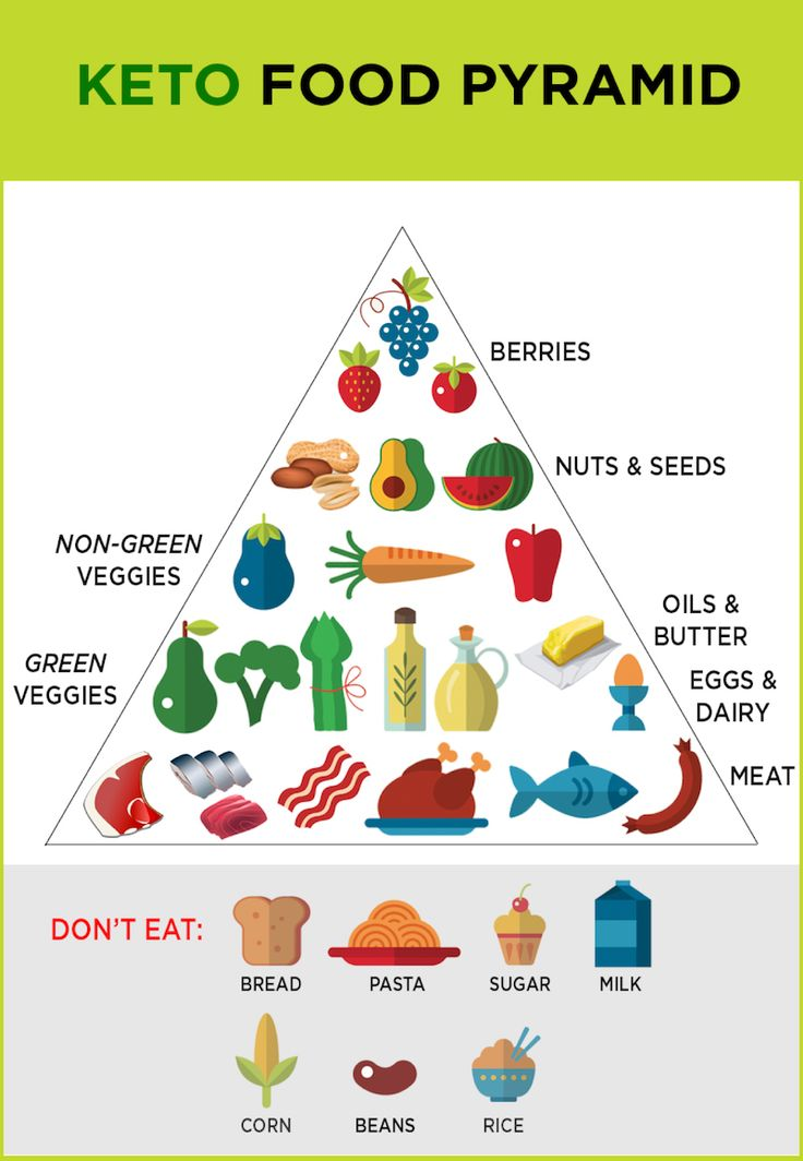 Dramatic image with keto food pyramid printable