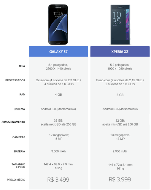 Tabela Comparativa entre Samsung Galaxy S7 e Sony Xperia XZ
