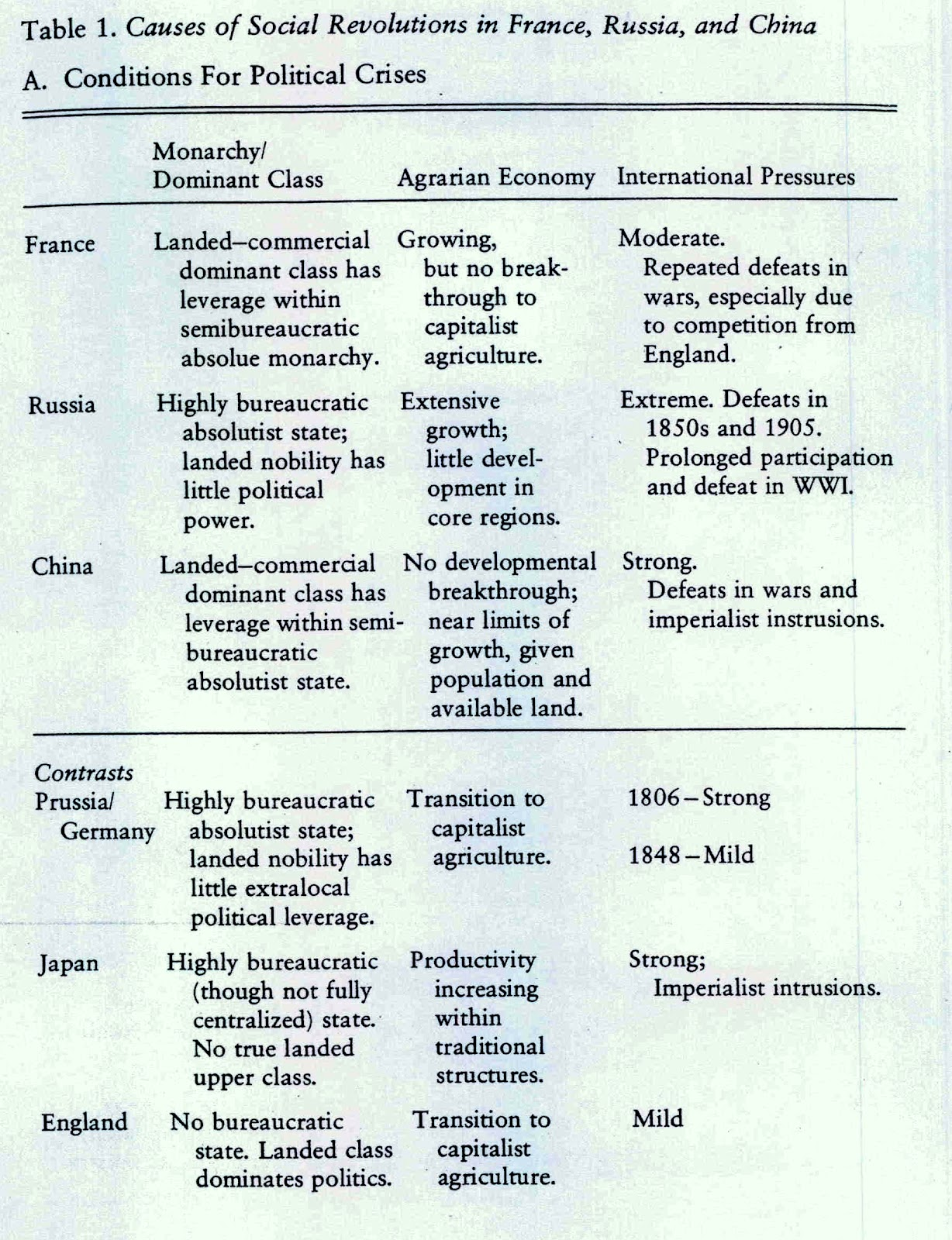 Comparison between Russian and German Revolutions - Essay Example