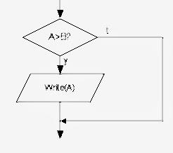 Penjelasan Algoritma Percabangan 1 2 Dan 3 Kondisi Penjelasan