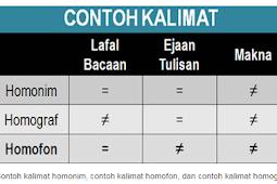 Contoh Kalimat Homonim, Homograf & Homofon