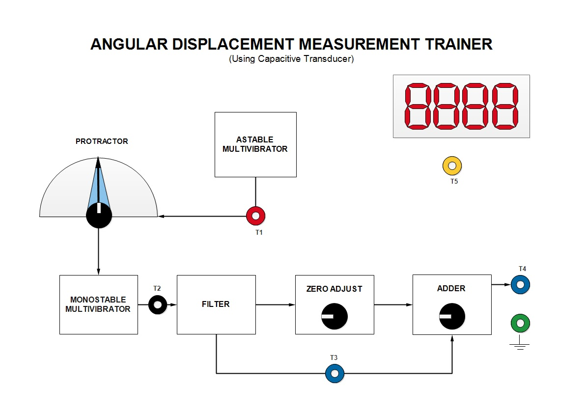Tech Lab: Experiment 9(a): Measurement Of Angular