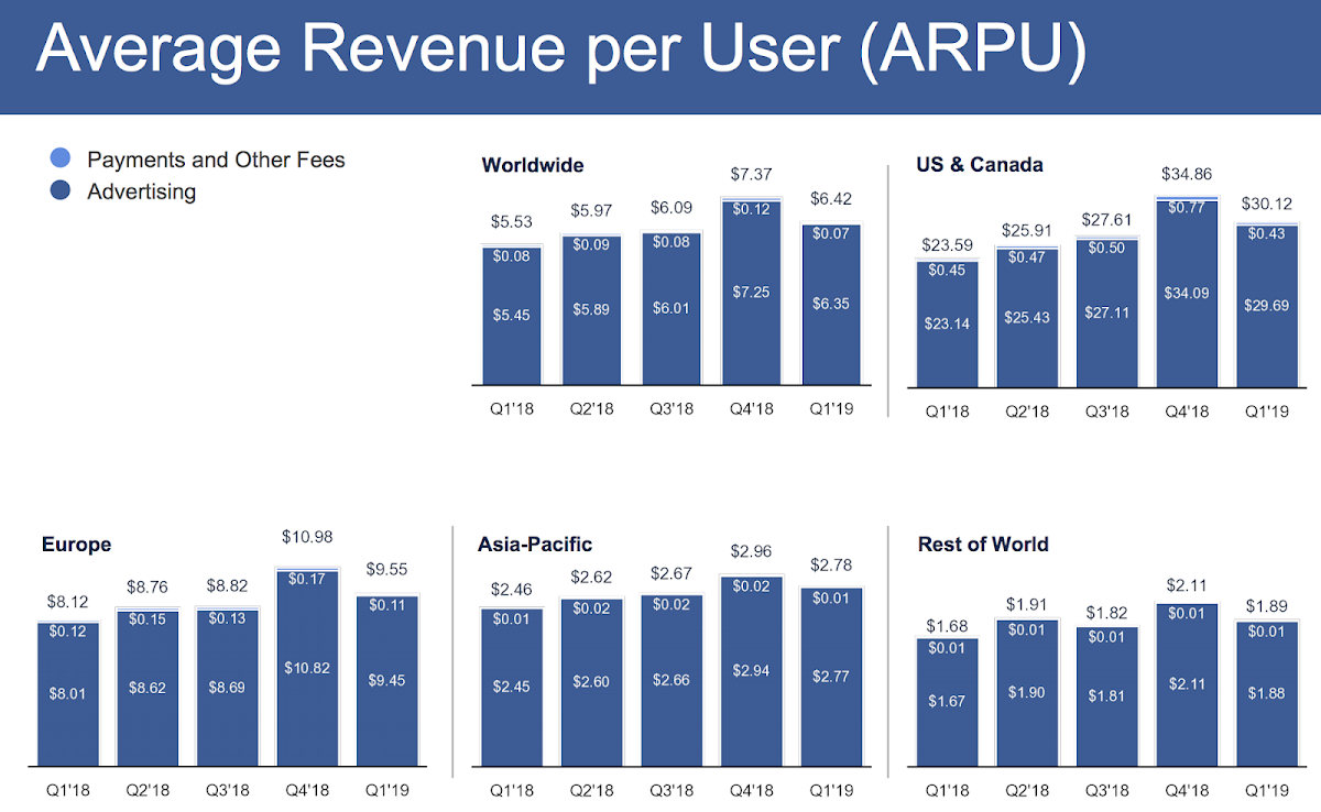 Facebook 2019 Q1 Earnings (ARPU)