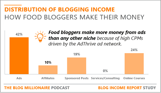 Food Bloggers makes more money from ads than any other niche.