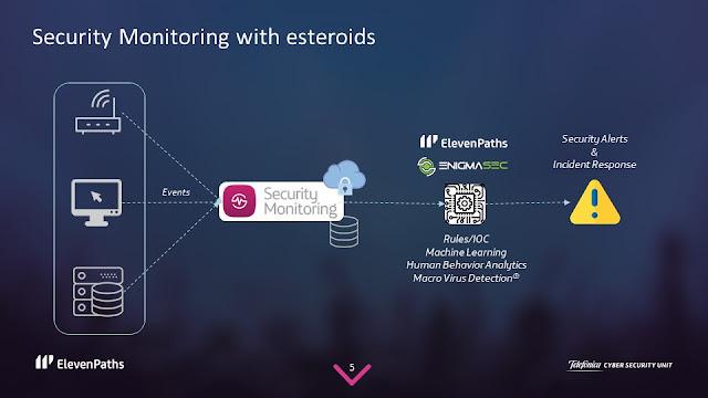 Infografía Security Monitoring