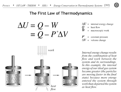 THERMODYNAMICS OF FIRST LAW