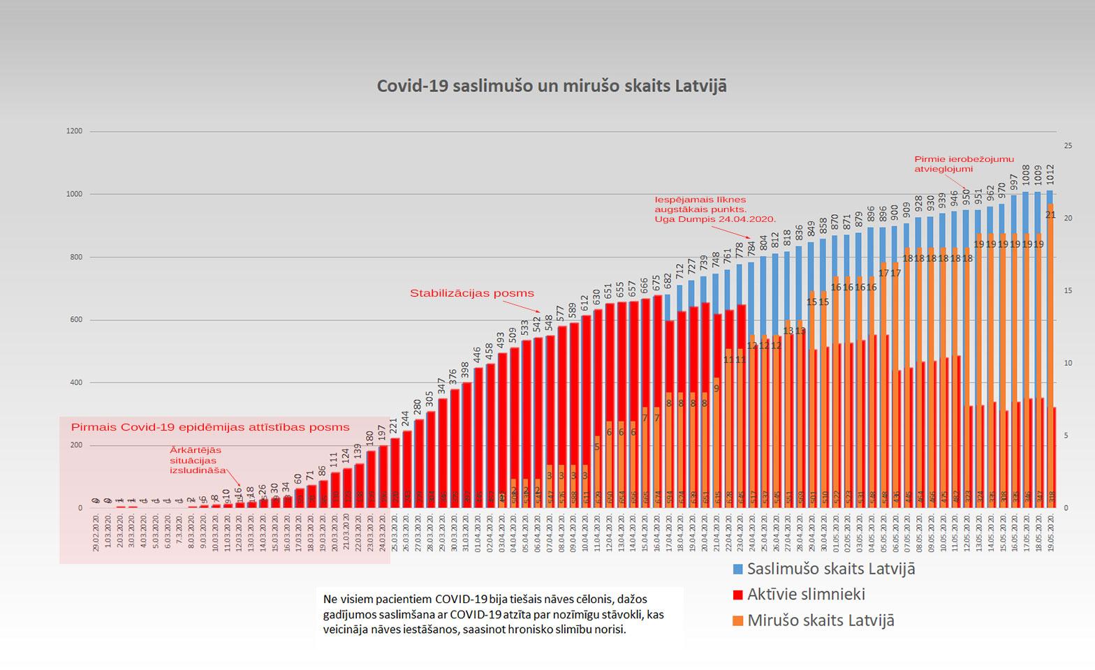 Grafiks ar Covid-19 saslimušo un mirušo skaitu valstī 19.5.2020.