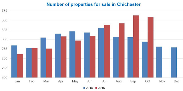 Chichester properties for sale graph