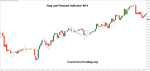 Flag e Pennant indicator MT4