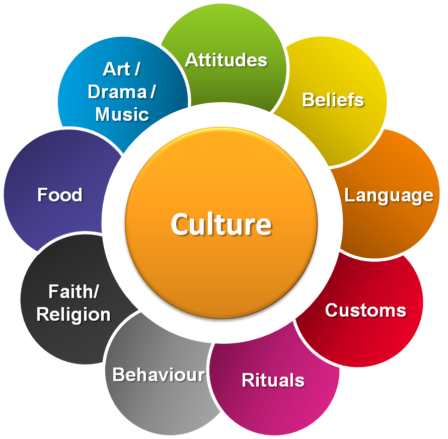 defines culture exploring true meaning culture Culture is the characteristics  which in turn derives from the latin colere, which means to  the term western culture has come to define the.