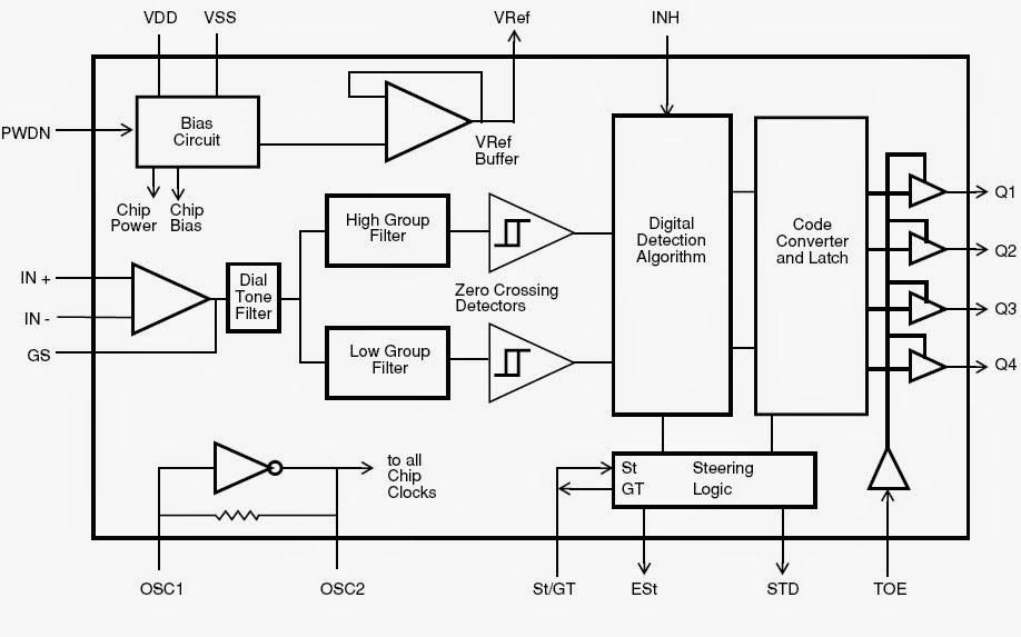 DTMF BASED MOBILE MESSAGE DISPLAY   Engineering for Engineers