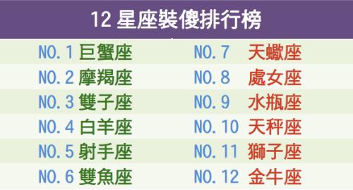 12星座裝傻排行榜