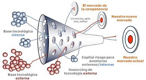 modelo de innovacion abierta