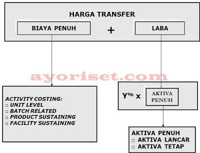 HARGA TRANSFER ATAS DASAR BIAYA PENDEKATAN ACTIVITY BASED COSTING (3)