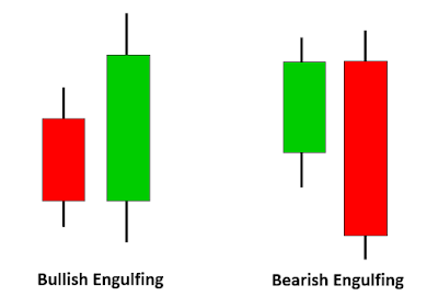Bullish Bearish Engulfing Candlestick