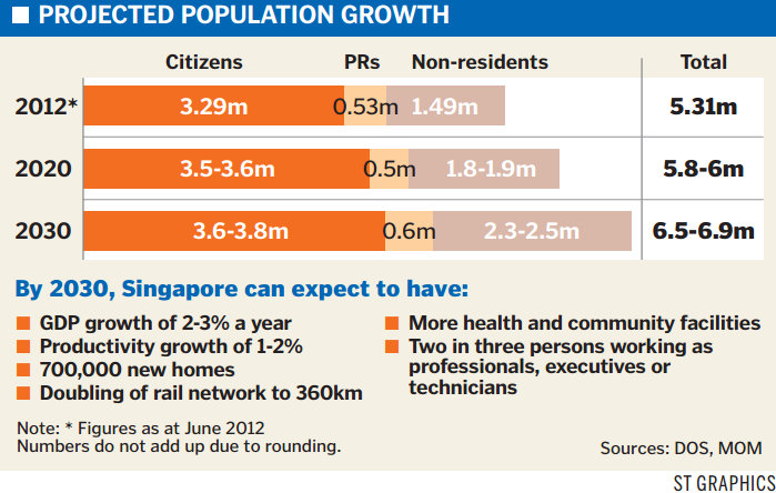Growing population essay