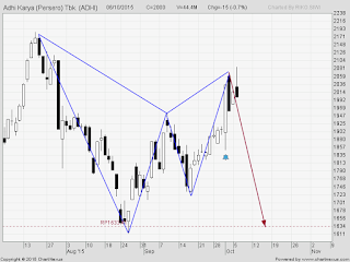Saham ADHI bearish gartley pattern