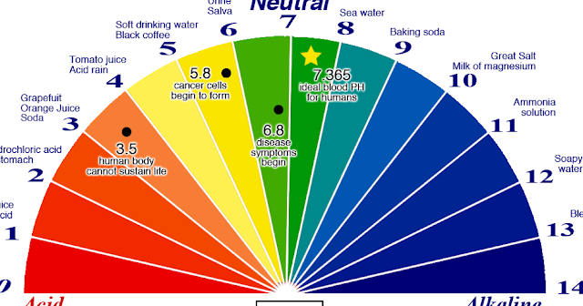 every person who has cancer has a acidic ph