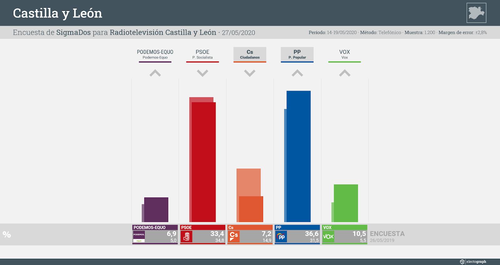 Gráfico de la encuesta para elecciones autonómicas en Castilla y León realizada por SigmaDos para RTVCyL, 27 de mayo de 2020