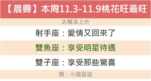 【晨霽】本周11.3-11.9桃花最旺的三個星座