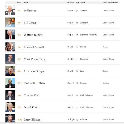 Los 10 más ricos según Forbes