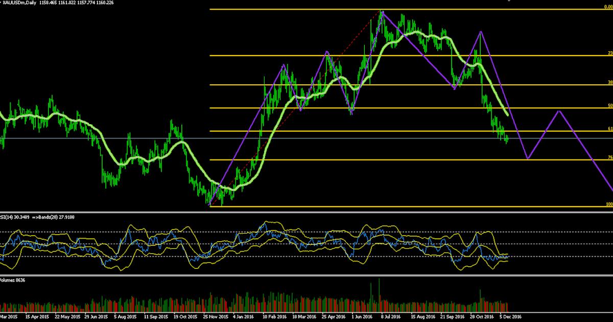 Thai forex trading .blogspot