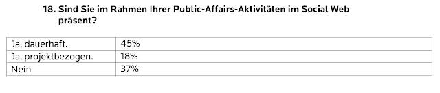 Tabelle mit Umfrageergebnissen